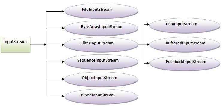 Input stream hierarchy in I/O
