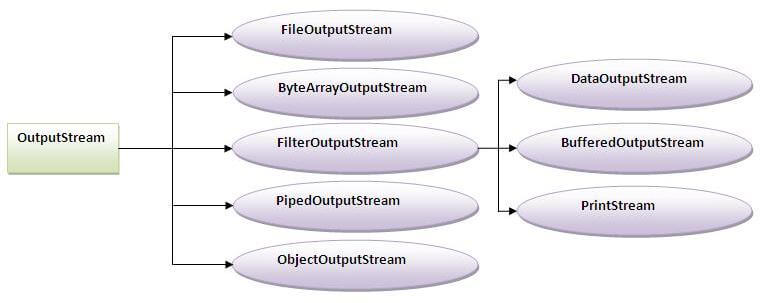 output stream hierarchy in I/O