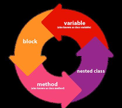 Java inner classes.