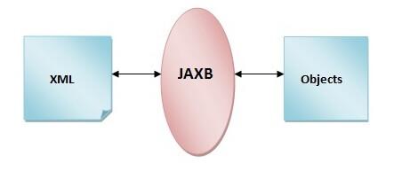 JAXB Tutorial - javatpoint