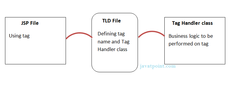 flow of custom tag