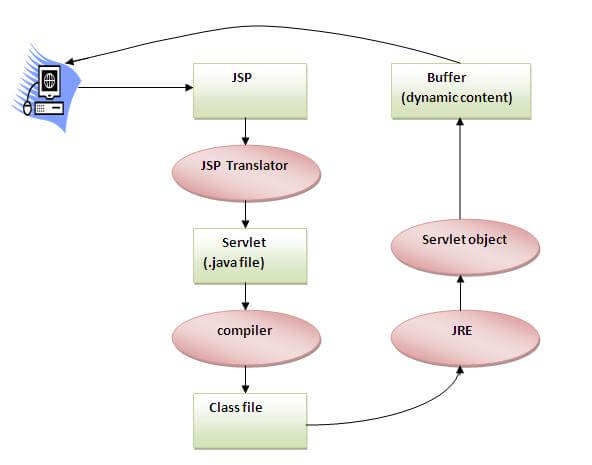 how JSP is converted into servlet
