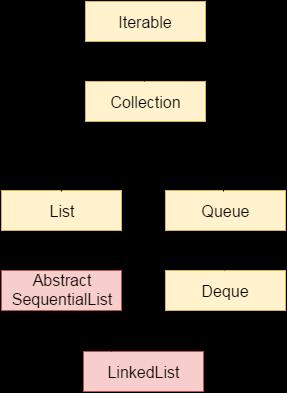 Java LinkedList class hierarchy