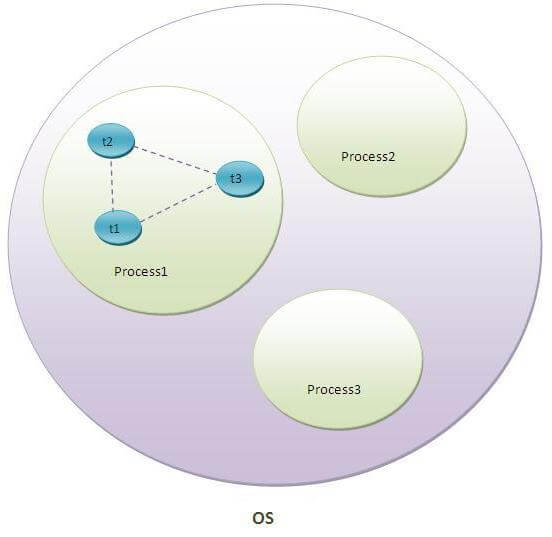 what is thread in java