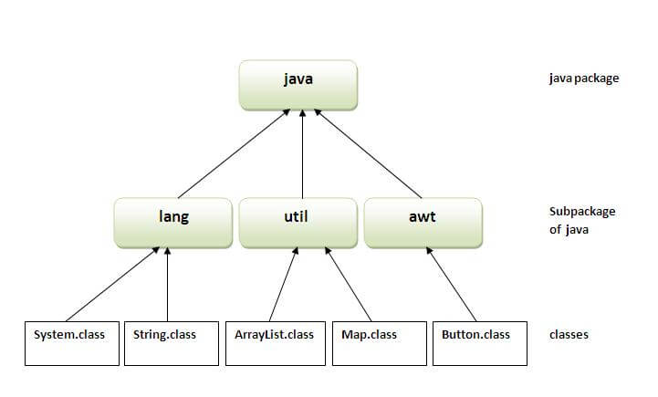 package in java