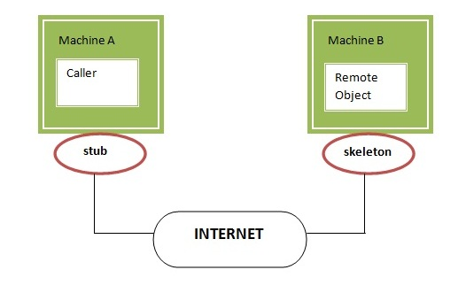 Knowledge for All: JAVA Remote...