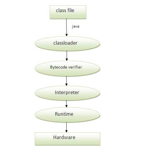how to create a class in java at runtime
