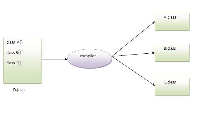 how to contain multiple class in simple java program