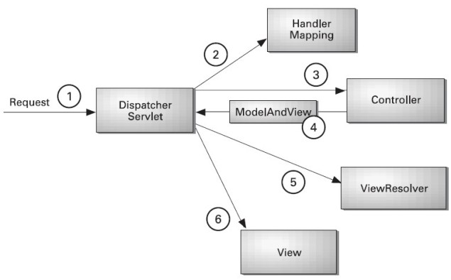 spring mvc flow diagram