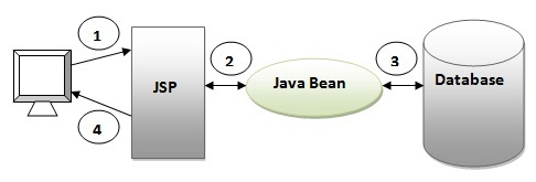 Model 1 and model 2 mvc architecture javatpoint model 1 architecture ccuart Choice Image