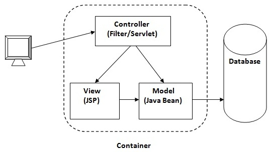 model 1 and model 2 (mvc) architecture - javatpoint