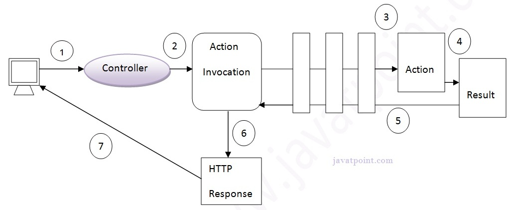 Struts 2 Architecture And Flow Javatpoint
