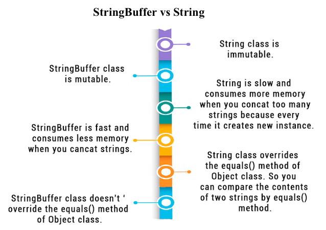 string and stringbuffer