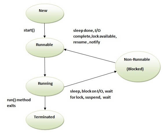 Life cycle of a thread in Java - javatpoint