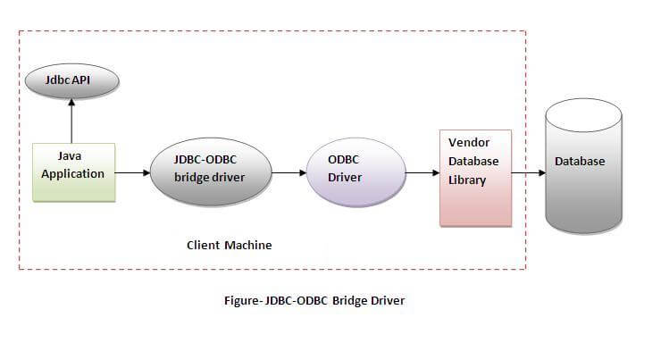 Jsp tutorial: ms access data source odbc.