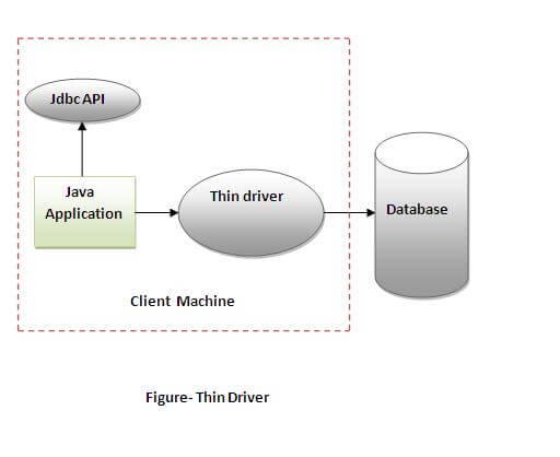 what is a thin client in java