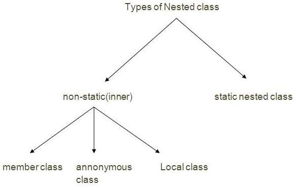 Nested classes in Java | JAVA