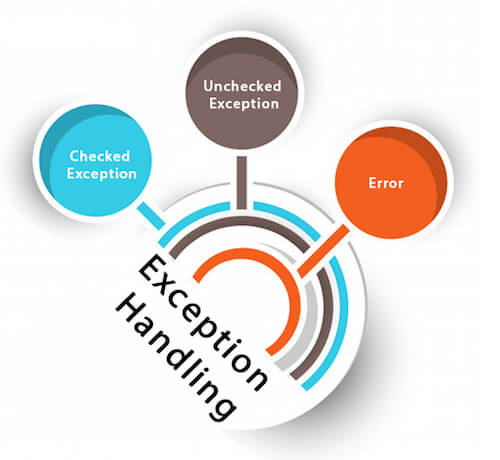 java exception handling tutorial