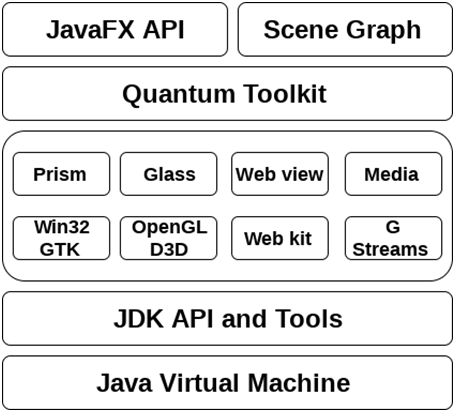 JavaFX Architecture Media Engine