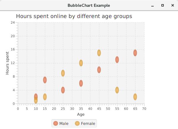JavaFX Bubble Chart - javatpoint
