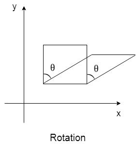 JavaFX Rotation - javatpoint