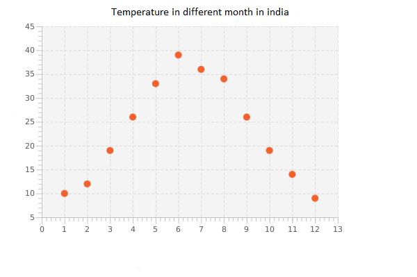 JavaFX Scatter Chart - javatpoint