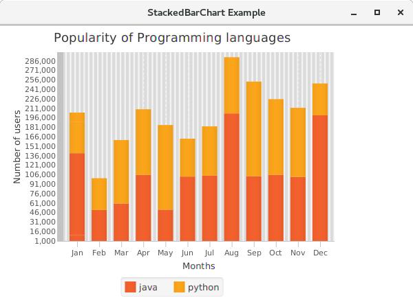 JavaFX Stacked Bar Chart - javatpoint