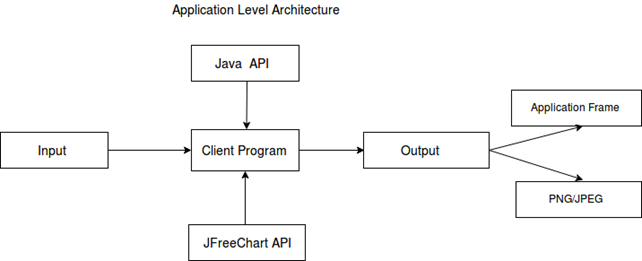 Application Level Architecture