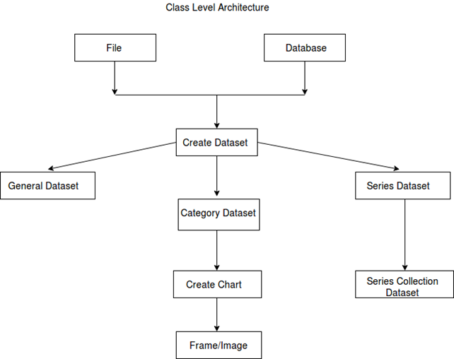 Class Level Architecture