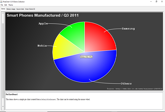 JFreeChart Pie Chart Demo 1