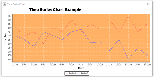 JFreeChart Time Series Chart example