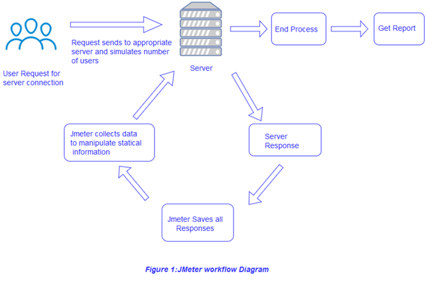 Working of JMeter work flow Diagram