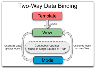 Two Way Data Binding