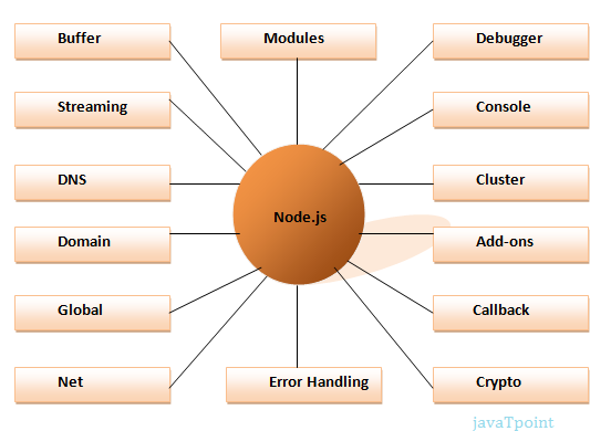 what is nodejs