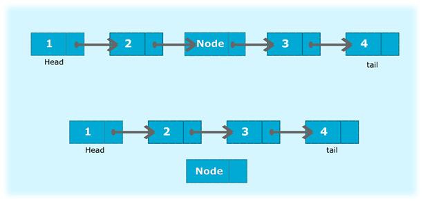 Program to delete a new node from the middle of the singly linked list