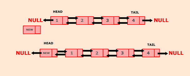 Program to insert a new node at the beginning of the doubly linked list