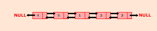 Program to rotate doubly linked list by N nodes