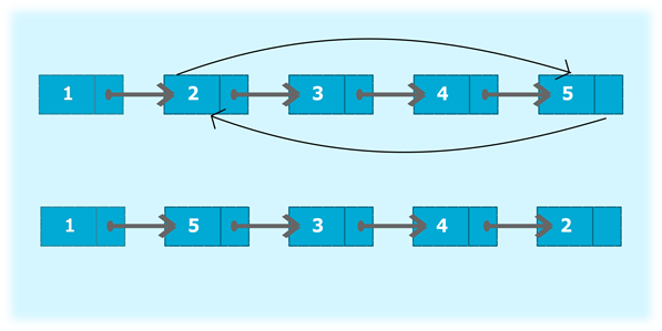 Program to swap nodes in a singly linked list without swapping data