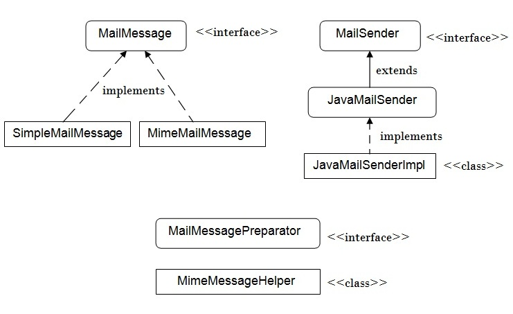 spring with javamail api hierarchy